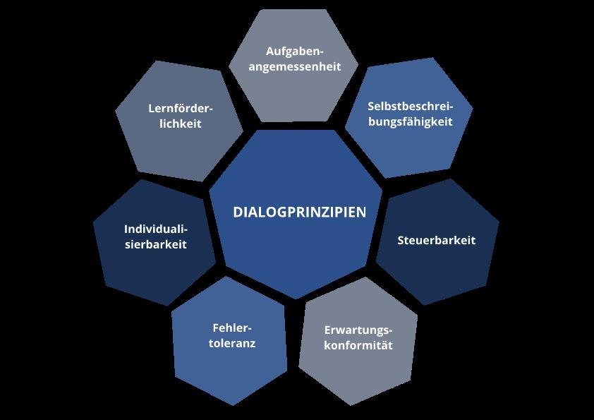 Dialogprinzipien-von-Benutzeroberflaechen