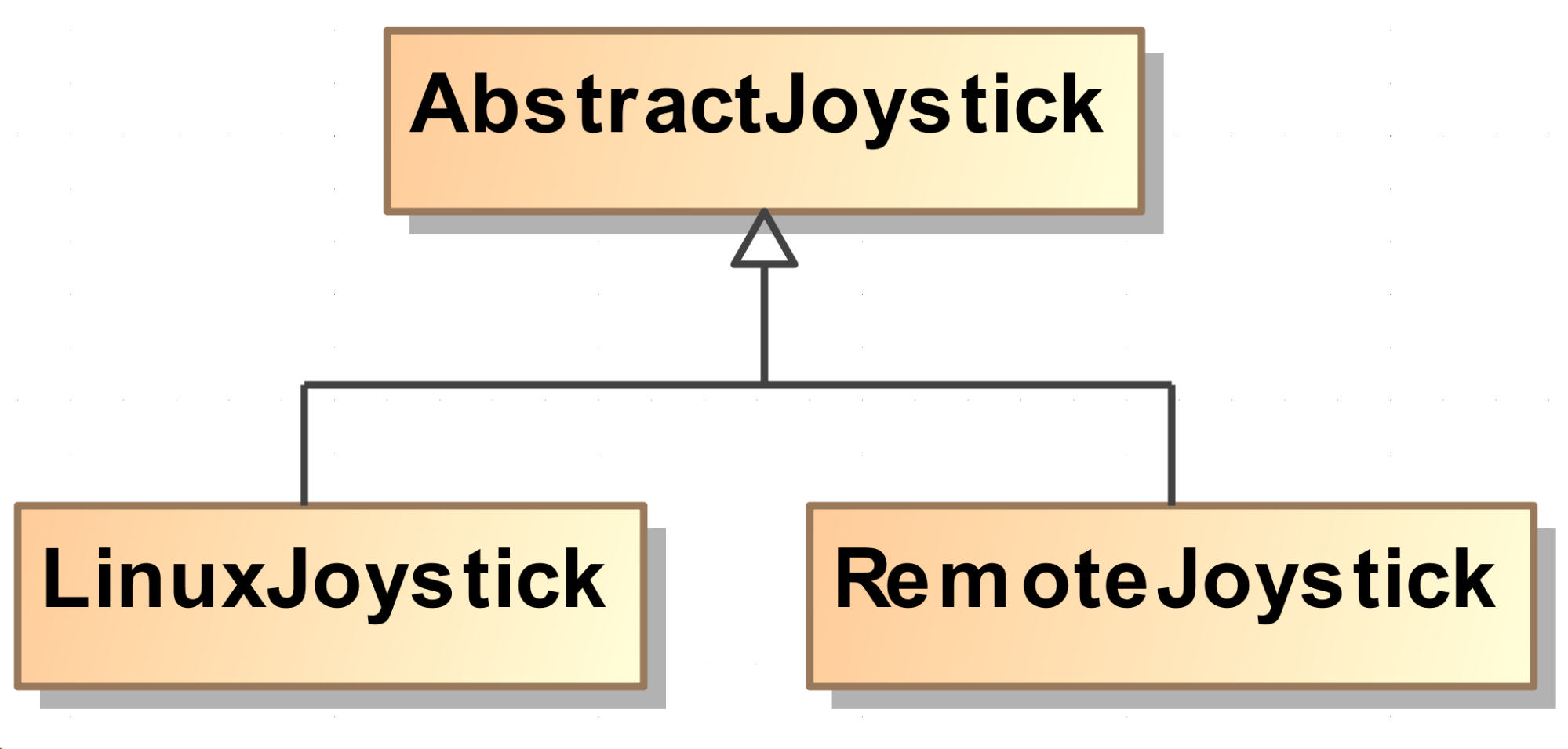 Robocar with Docker: abstraction