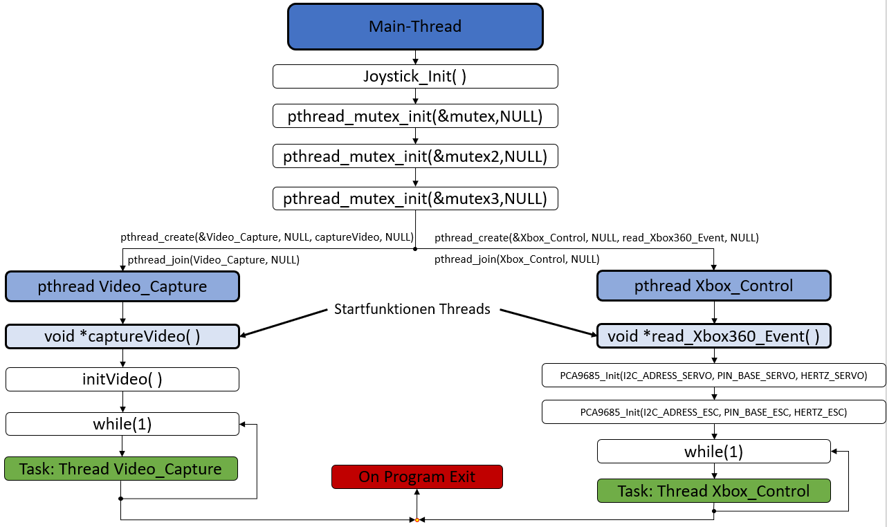 Statechart-Main-Thread