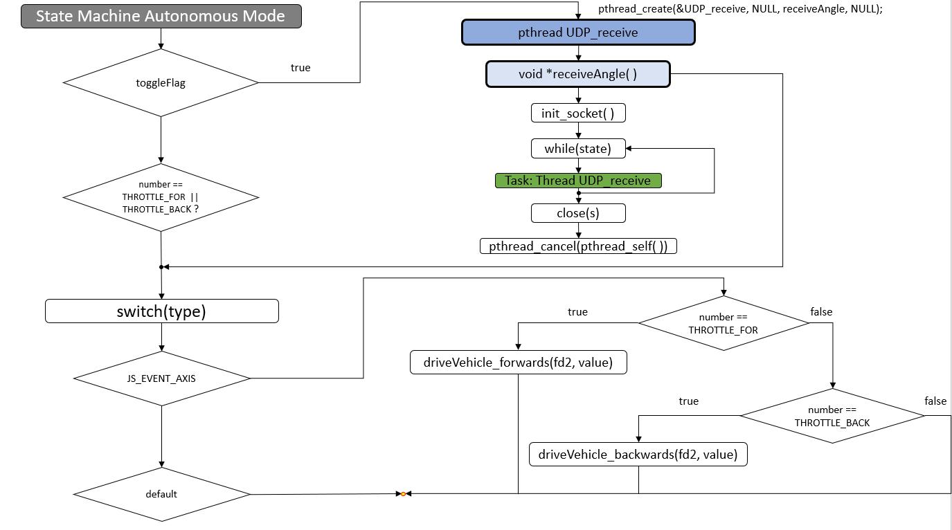 Statechart-State-Machine-Autonomous-Mode