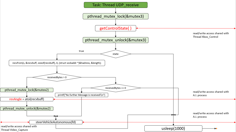 Statechart-Task-Thread-UDP_receive