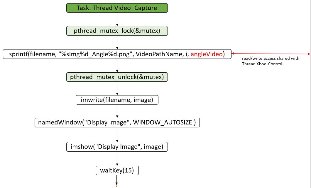 Statechart-Task-Thread-Video_Capture