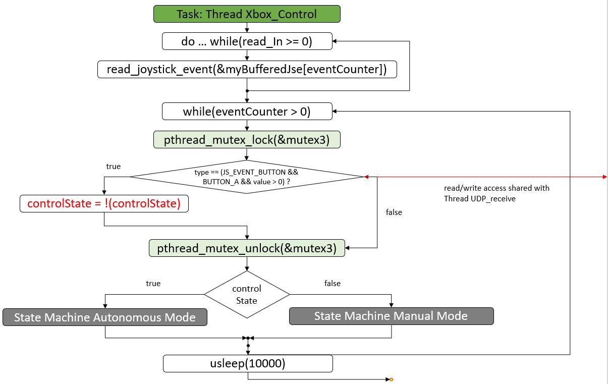 Statechart-Task-Thread-Xbox_Control