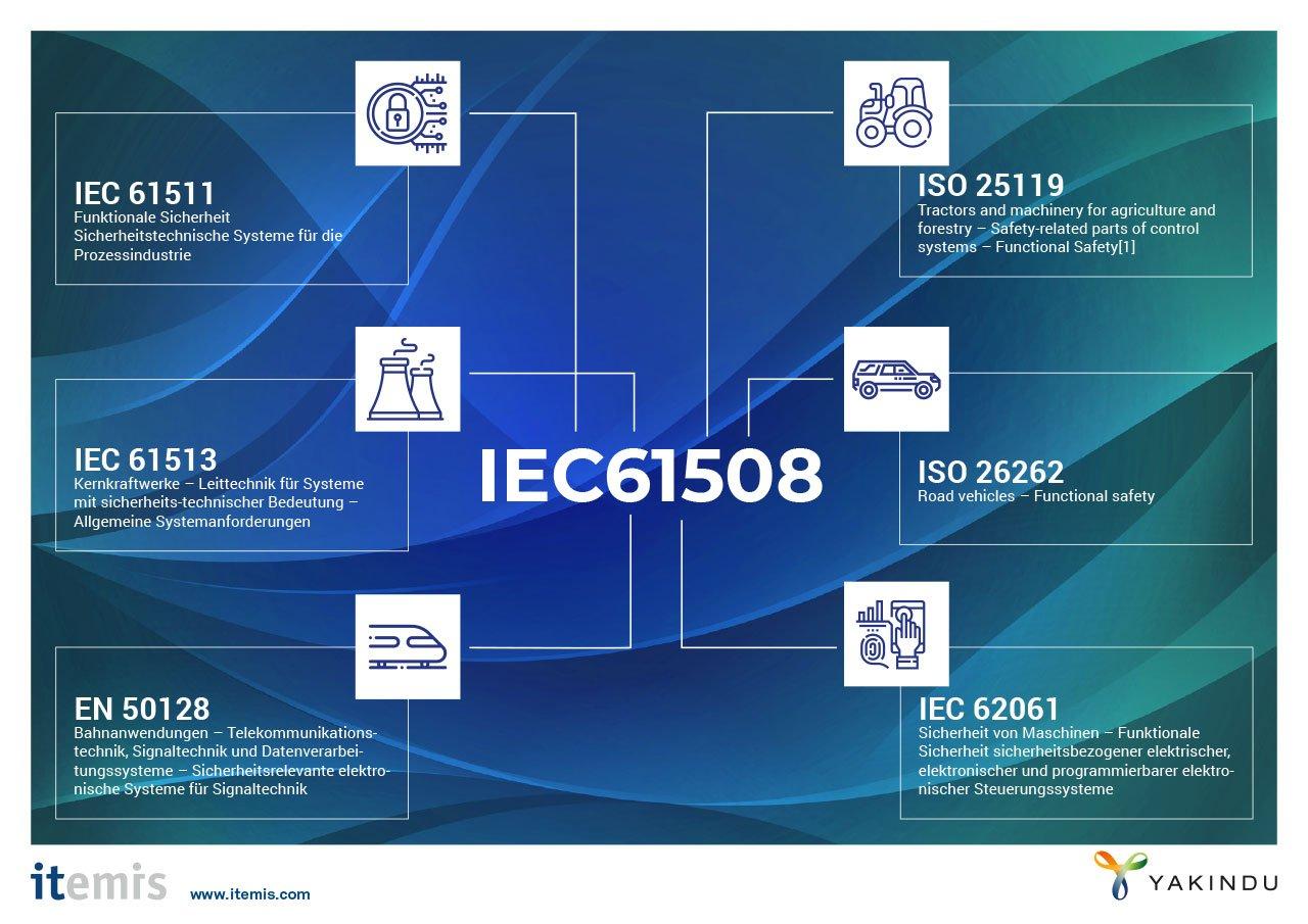 Sicherheitskritische Systeme entwickeln – auf Basis sicherheitsrelevanter Normen: Dieses Schaubild verdeutlicht die Zuordnung von verschiedenen, sicherheitsrelevanten Normen für die Branchen Automotive, Railway, Kernkraft, Maschinen und stell den Bezug zur übergeordneten Norm IEC61508 her