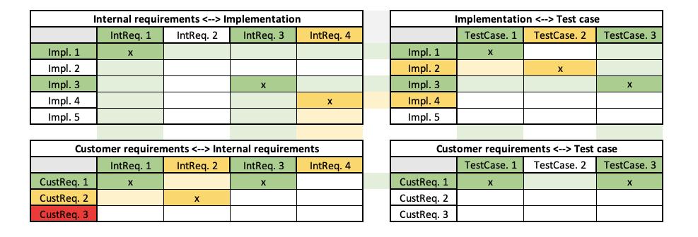 traceability matrix example