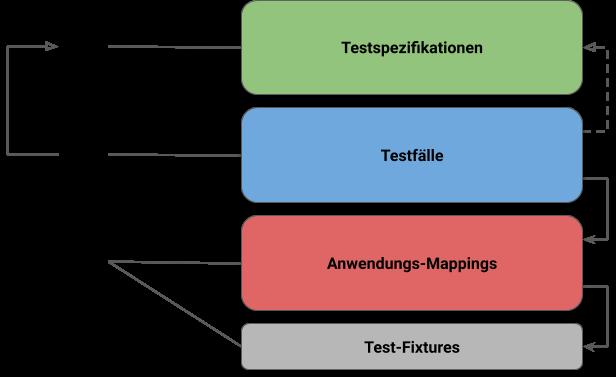 Rollenverteilung im Test-Editor