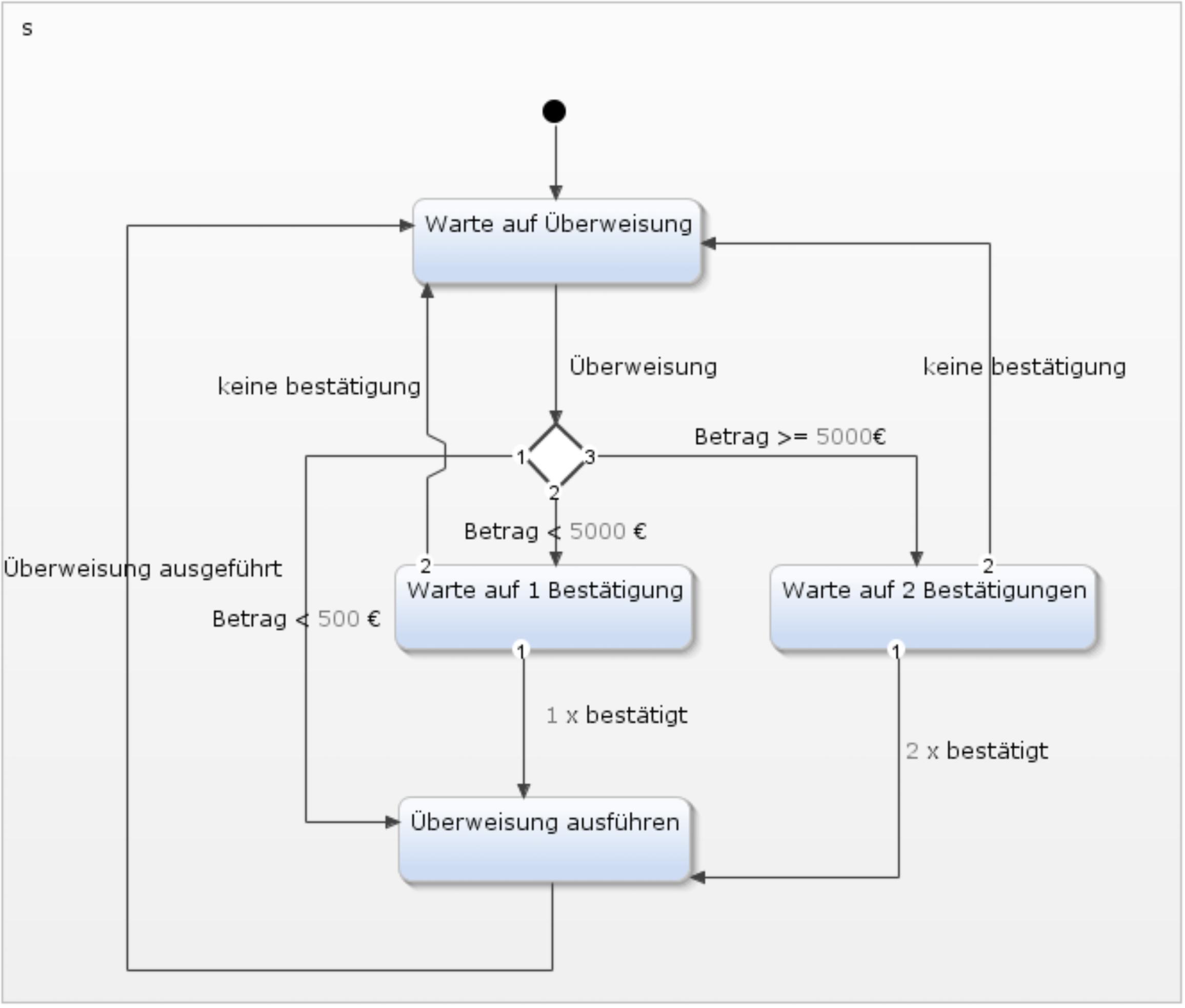 Grafische Darstellung Anforderungen