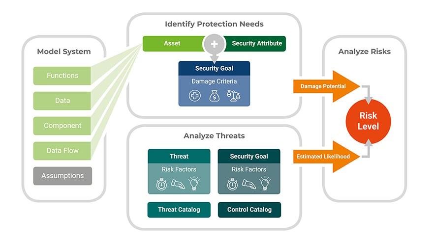 YAKINDU-Security-Analyst_Architektur