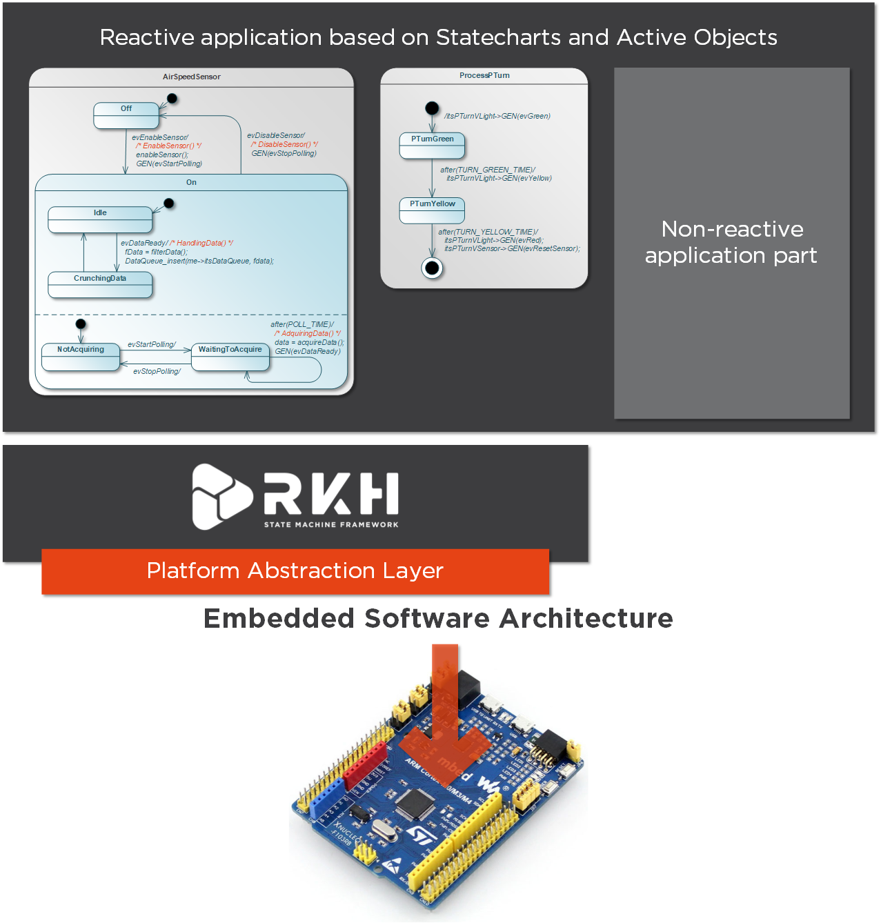 infografic showing a state machine snippet plus embedded software architecture