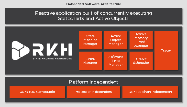 infografic about features of the RKH state machine framework