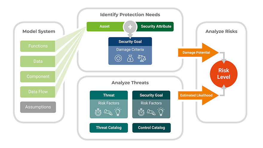 The overall process of the security risk assessment