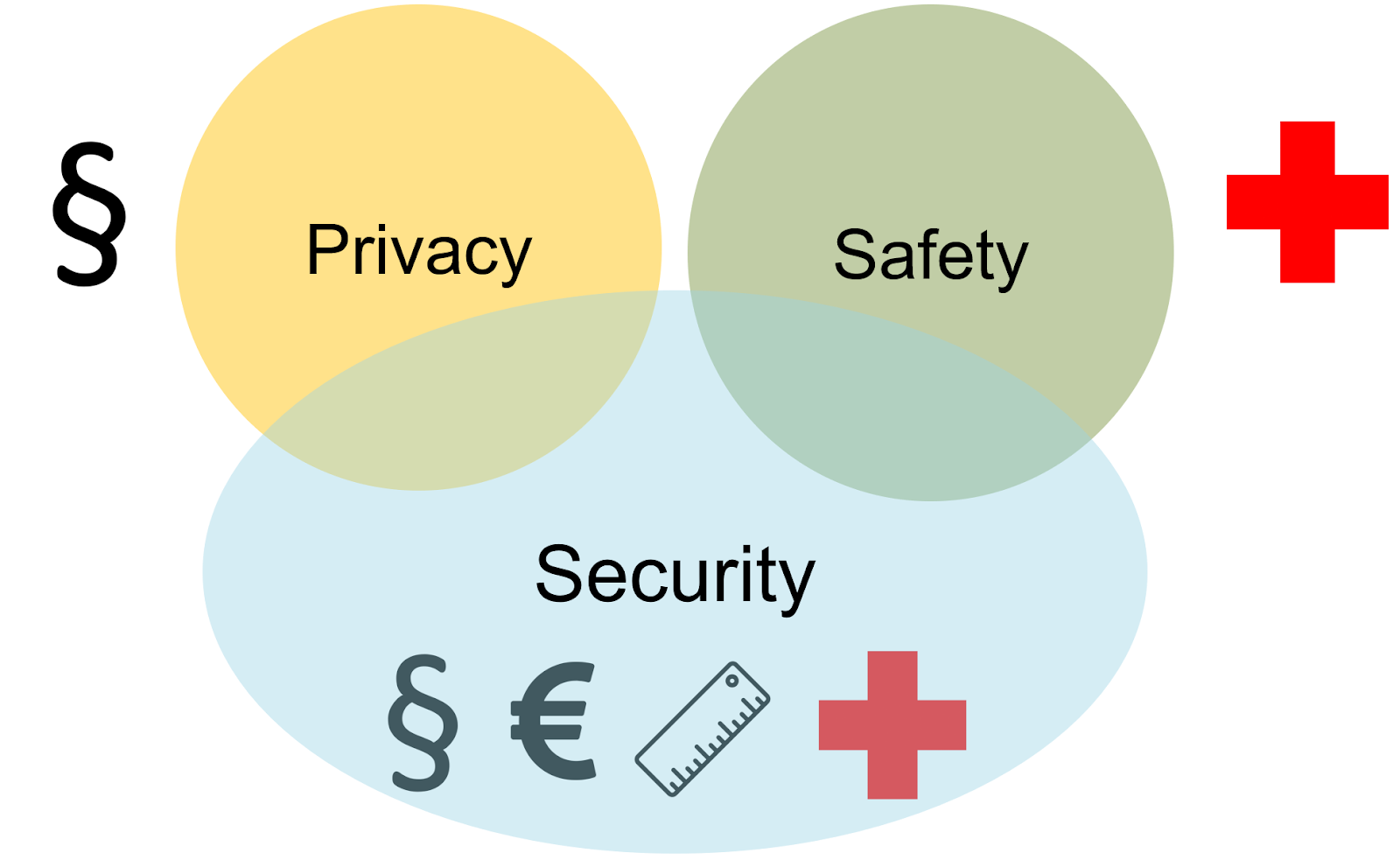Security by design – Privacy Safety and Security needs to be protected