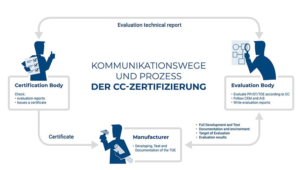 Grafiken_Digitalisierung_Zertifizierung_01