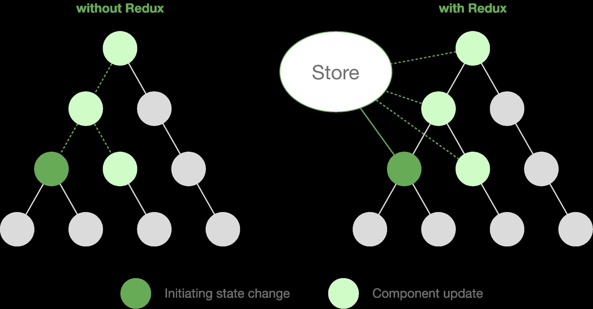 State-Handling einer Webapplikation mit und ohne Redux