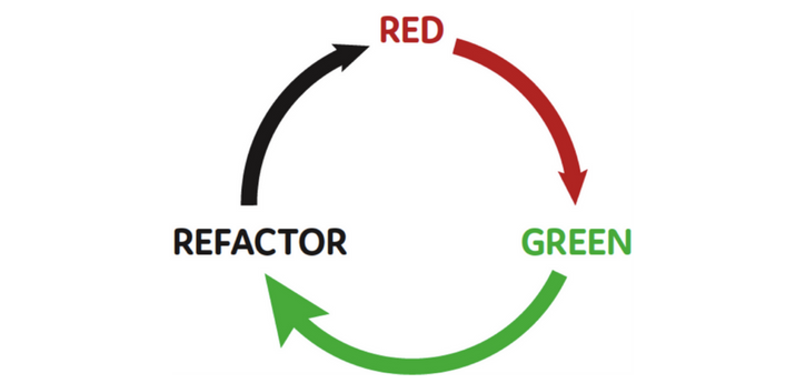 TDD Refactor Cycle