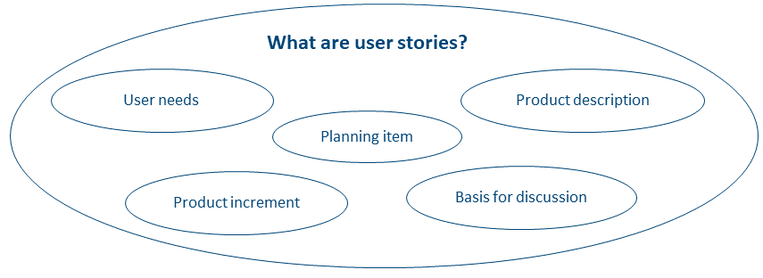 User-Story-Agile