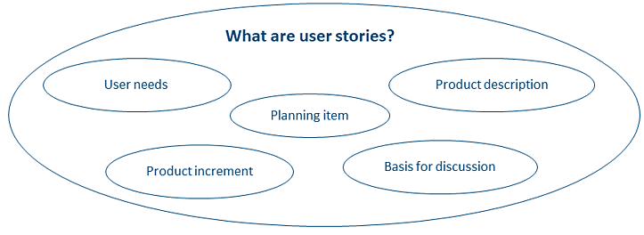 User-Story-Agile
