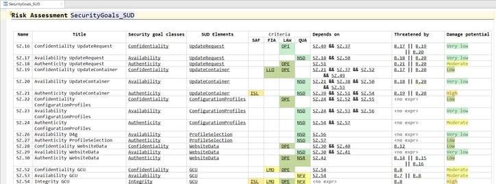 Security Analysis_SecurityGoals_Table