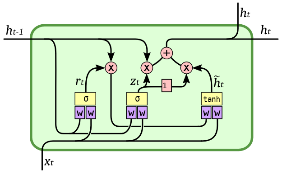 Gated-Recurrent-Unit-GRU