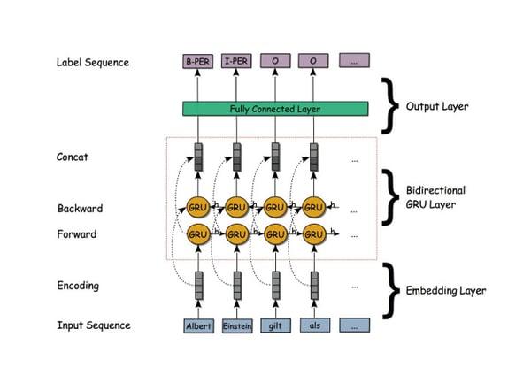 RNN-based-on-GRU-cells