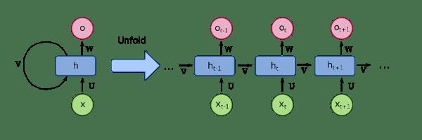 RNN-cell
