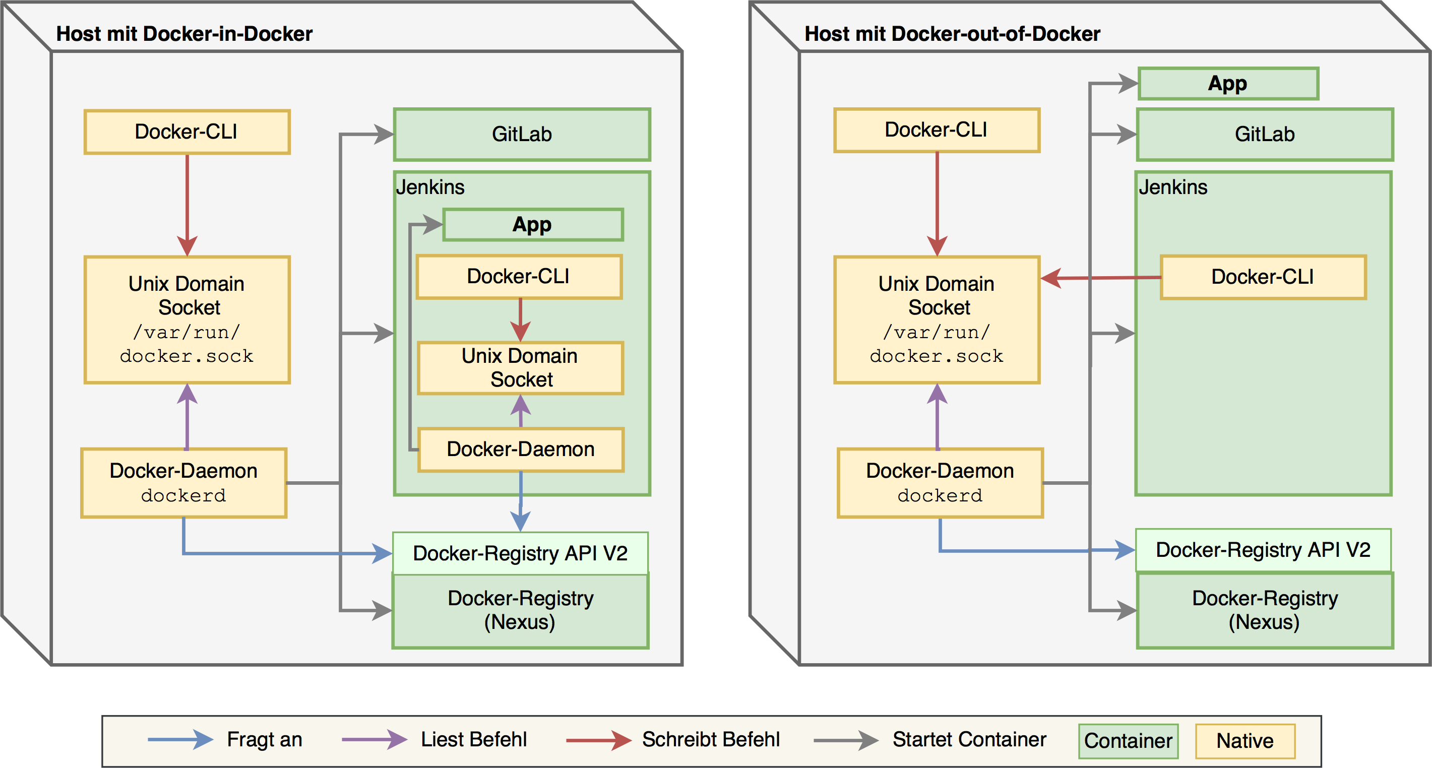 Unterschiede-Software-Docker-in-Docker-Docker-out-of-docker.png