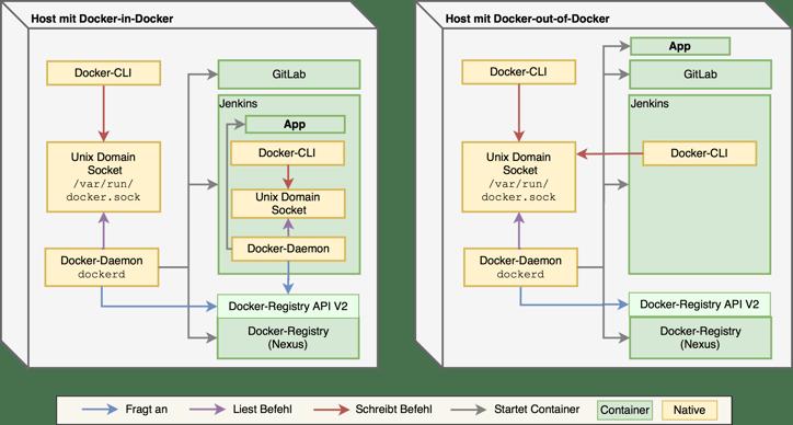 Unterschiede-Software-Docker-in-Docker-Docker-out-of-docker.png