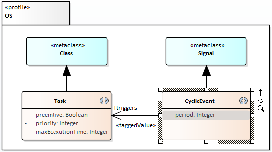 2-Profile-OS-Task-CyclicEvent