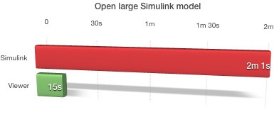 Chart showing model opening time between Simulink and YAKINDU model viewer