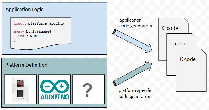 Eclipse-Mita-Arduino-Plattform-Definition-1