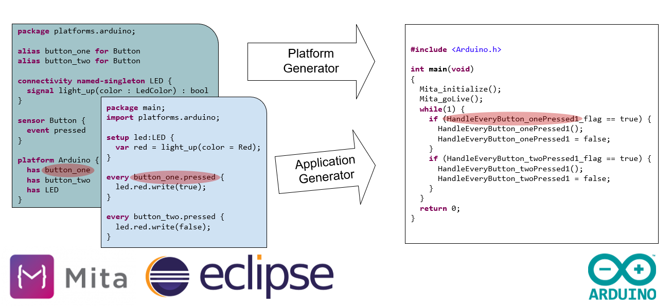 Eclipse-Mita-Arduino-Plattform-Definition-2