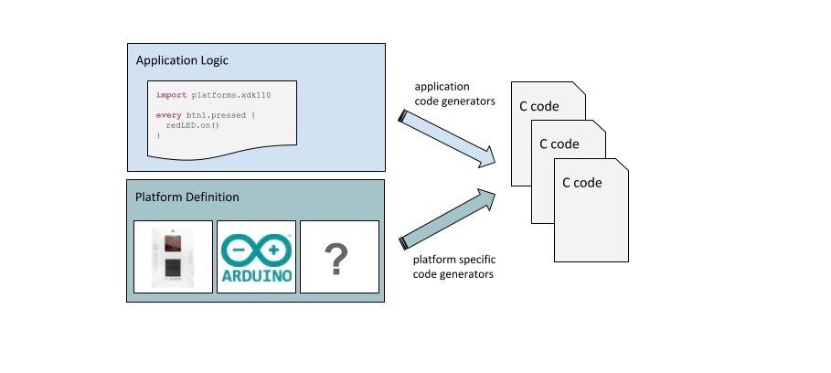 Mita-Code-Generator-angepasst
