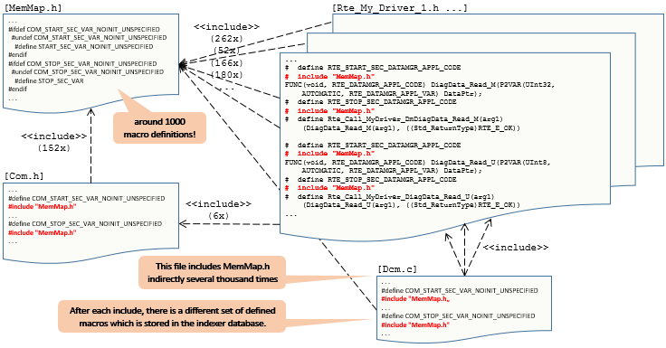 improve-Eclipse-CDT-Indexer-Performance-macro-definitions-inside-code-structure.png