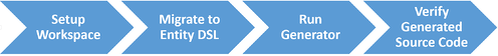 migration-process-xpect