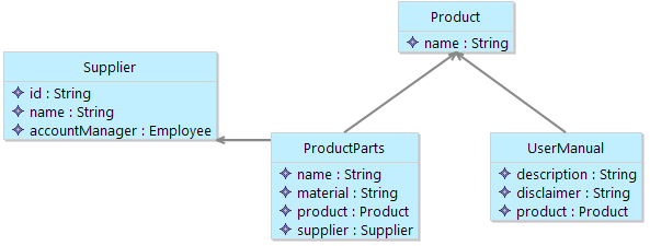 graphical-represantion-model-class-diagram
