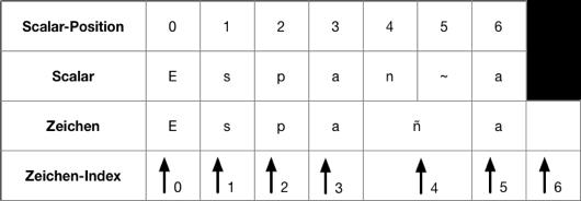 Unicode-Skalare
