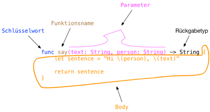 Funktion-Teile