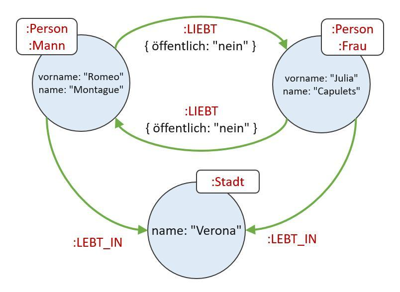 Neo4J-Graph-Romeo-liebt-Julia.jpg