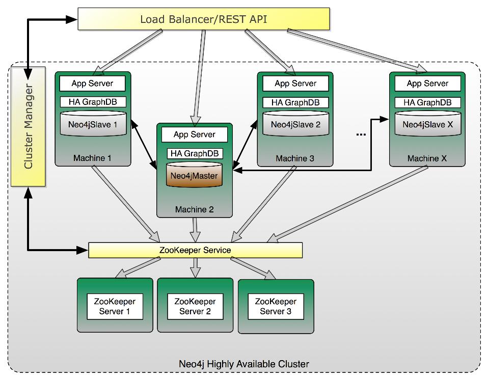 Neo4J-Hochverfügbarkeitsarchitektur.png