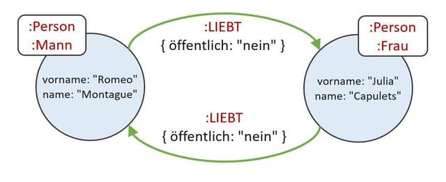 Subgraph-Neo4J-Romeo-liebt-Julia.jpg