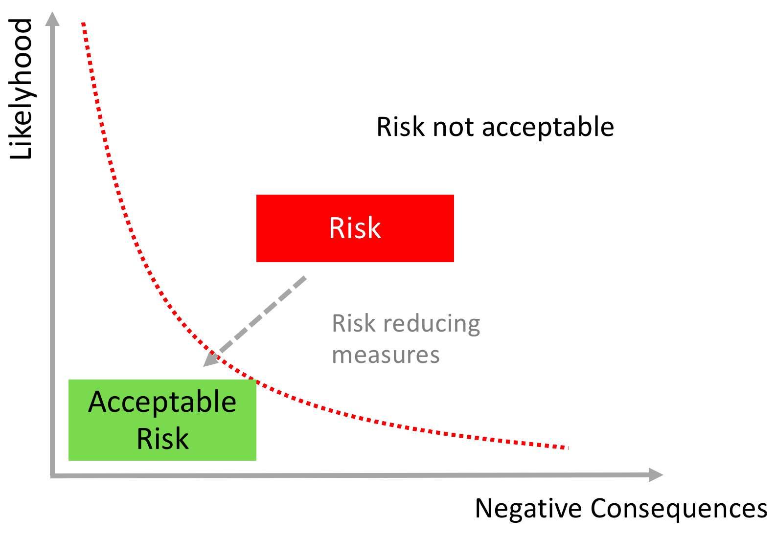 acceptable-risks