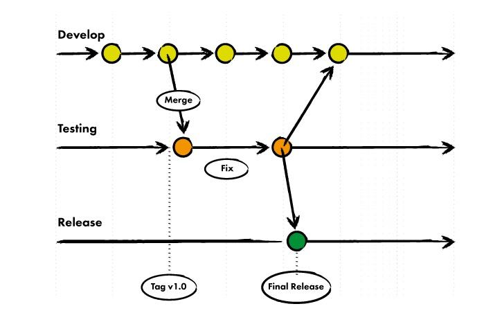branching-strategie.jpg