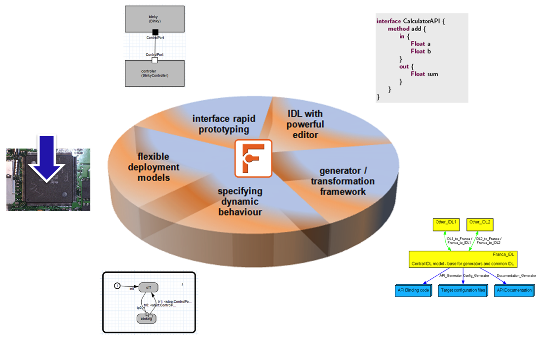 franca-tool-features.png