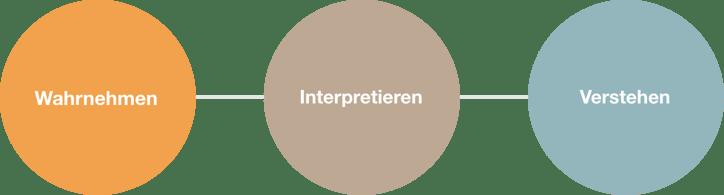 Drei-Stufen-Verstehen-Datenvisualisierung