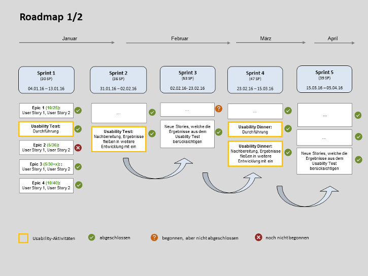 Roadmap-Usability-Engineering-und-Agile.png