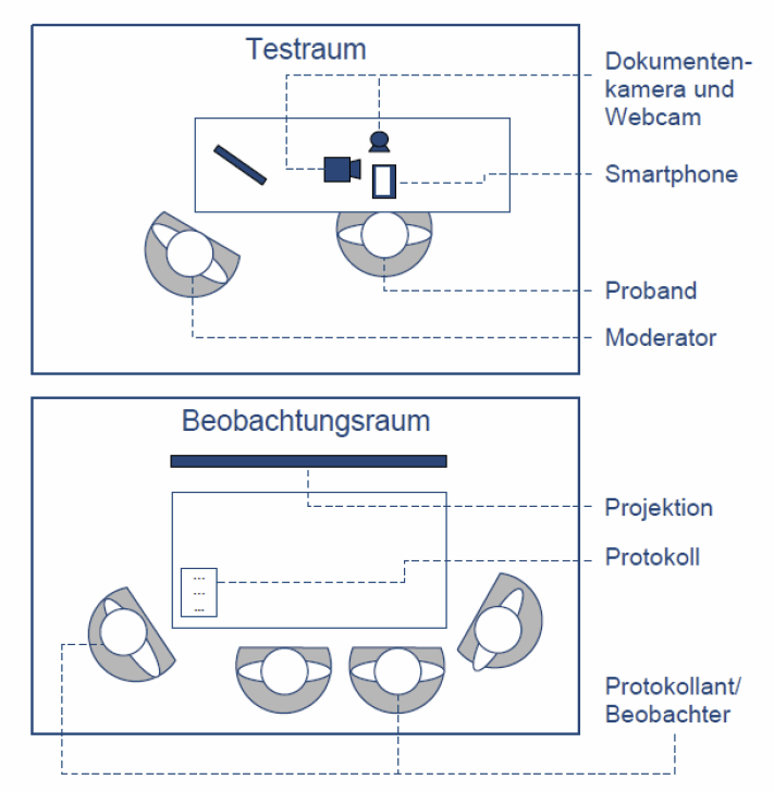 Usability-Testing-Beobachtung.png