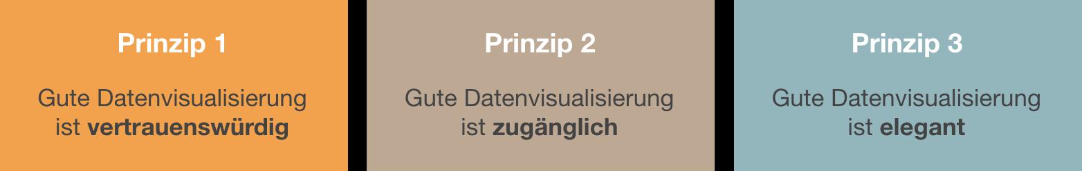 andy-kirk-high-level-design-prinzipien