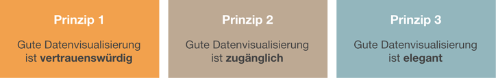 andy-kirk-high-level-design-prinzipien
