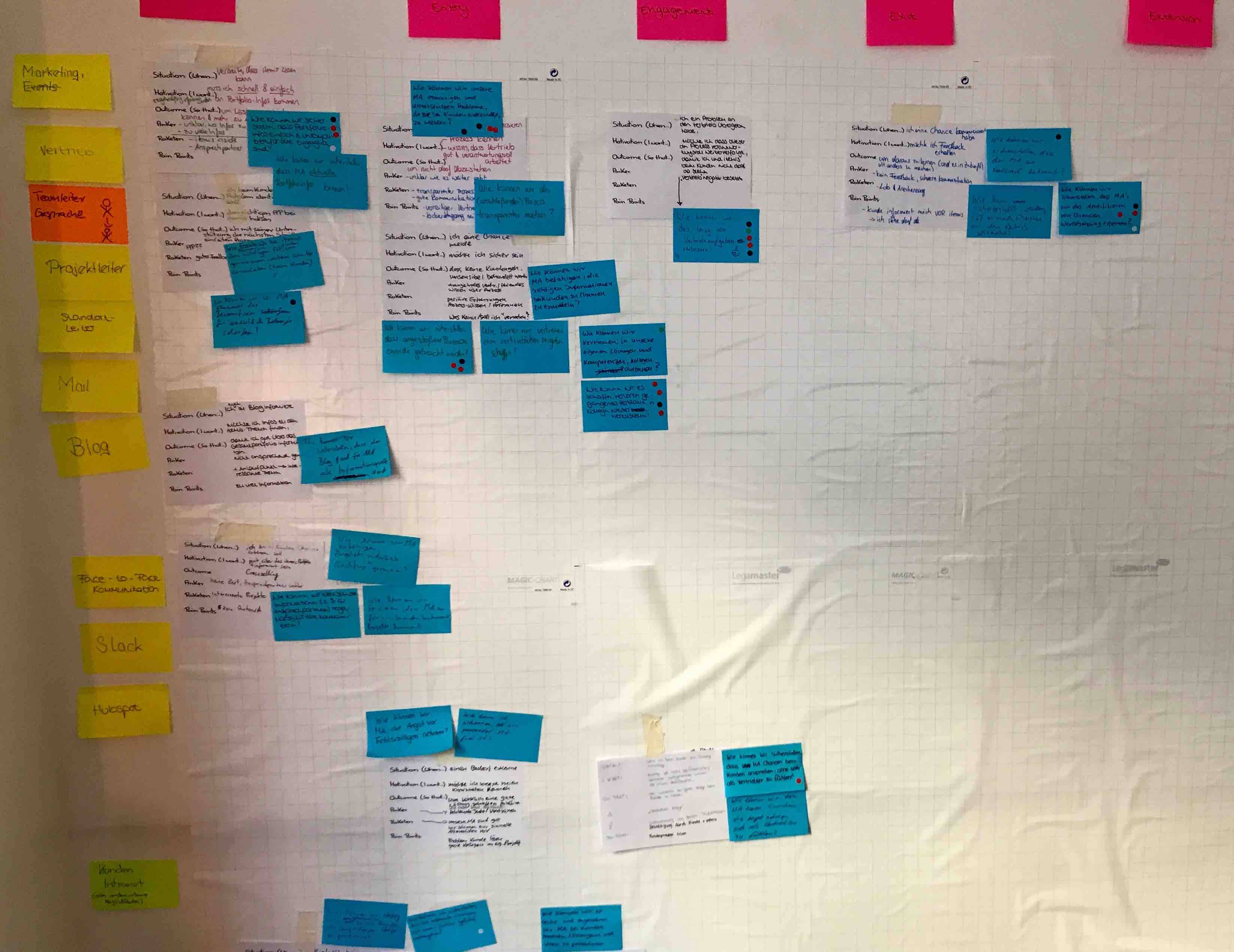 itemis-workshop-designthinking-customerjobmap