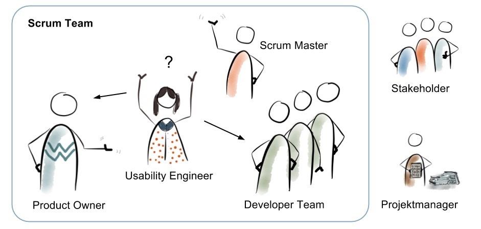 scrum-team-usability-engineering-zusammenarbeit.jpg